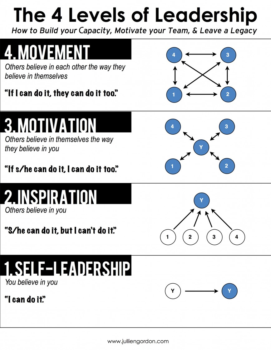four stages of leadership What are the four stages of team development what should a team leader do at  each stage what are the characteristics of each stage.